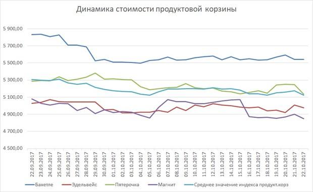 Потребительской корзины казани какая пенсия в московской области в 2021 году минимальная