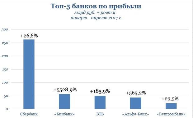 ЦБ: средняя ставка повкладам снизилась до6,27%