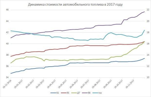 В нынешнем 2018-ом  бензин может подорожать натри рубля