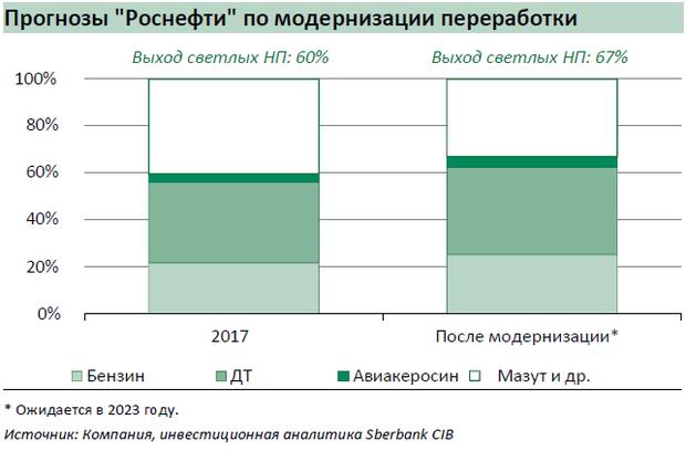 Перевод отчета аналитиков sberbank cib о Сечине и Роснефти  Еще в 2015 году заявленные Роснефтью планы предусматривали расширение пропускной способности существующих НПЗ примерно на 5 млн тонн ныне этот проект