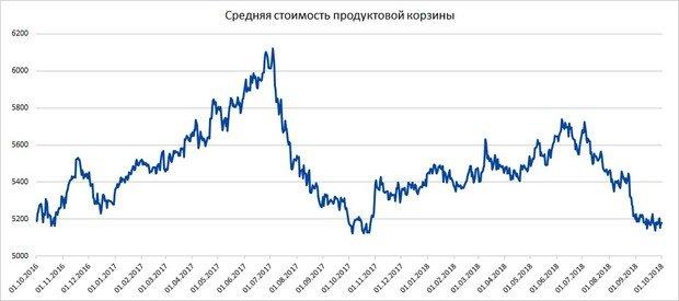 6856c2ff96c9 Учитывая тенденции прошлого и позапрошлого годов, следующий всплеск цен  ожидается к началу — середине ноября: тогда стоимость продуктовой корзины  увеличится ...