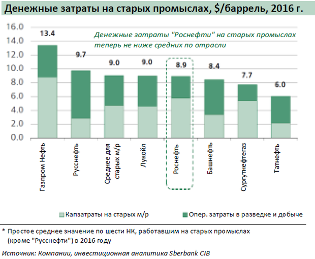 Перевод отчета аналитиков sberbank cib о Сечине и Роснефти   Роснефть широко заявляла о проводившейся сверху вниз работе по повышению экономической эффективности что сопровождалось рассказами в сталинском духе
