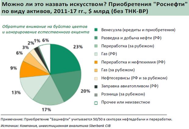 Перевод отчета аналитиков sberbank cib о Сечине и Роснефти  Исходное допущение которое стоит за прогнозным обсуждением финансовых параметров заключается пока в том что стратегия Роснефти все же не заключается в