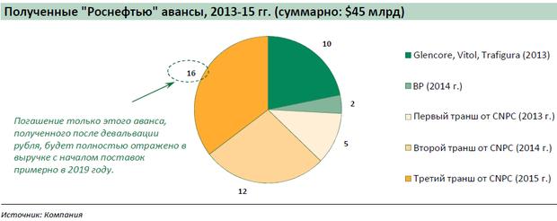 Перевод отчета аналитиков sberbank cib о Сечине и Роснефти  После девальвации рубля в конце третьего квартала 2014 года до уровня чуть ниже 40 рублей за доллар Роснефть отразила в отчетности отрицательную