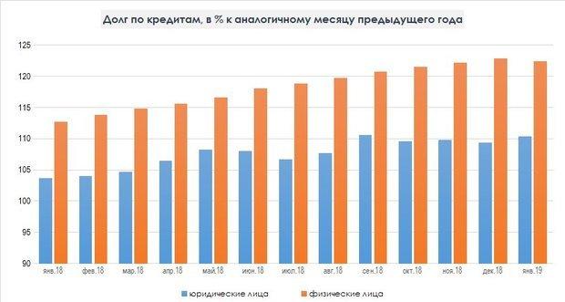 омск кредит на годготивочка онлайн заявка кредит