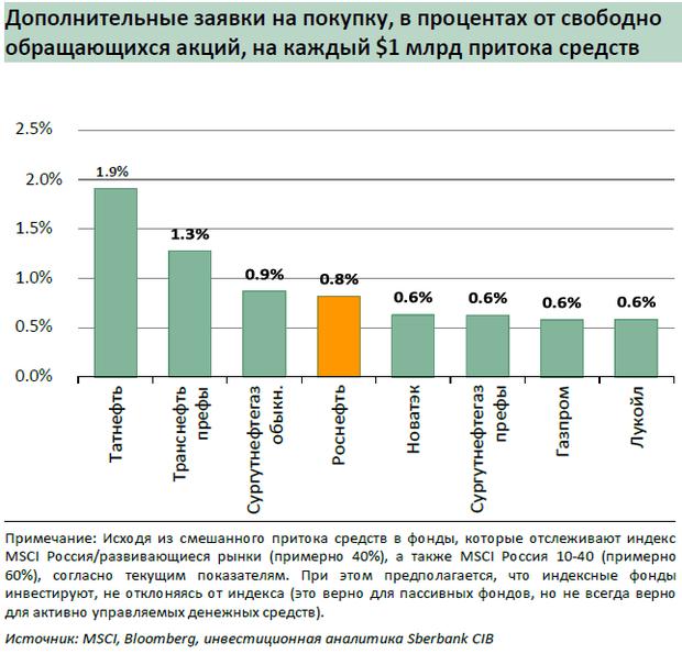 Перевод отчета аналитиков sberbank cib о Сечине и Роснефти  Акции Роснефти отличаются повышенной волатильностью по сравнению с рынком показатель бета Однако это вытекает из долговой нагрузки компании