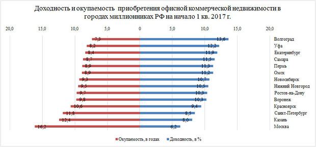 Омский рынок коммерческой недвижимости москва сити снять офиса