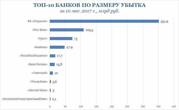 Банк РФ  докапитализирует «ФКОткрытие» на456,2млрдруб.