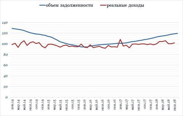 Общая задолженность россиян по кредитам