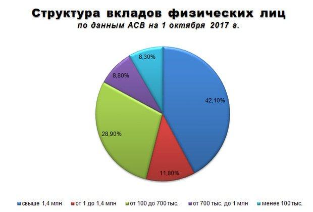 В Российской Федерации продолжает падать доходность банковских вкладов— АСВ