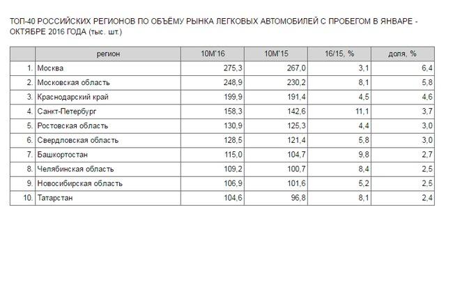 Башкирия вошла в 10-ку регионов почислу машин спробегом