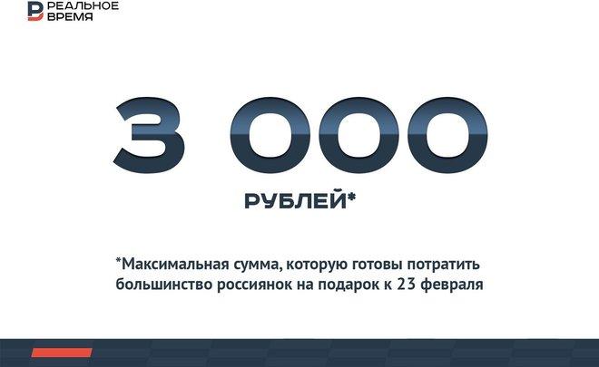 Три тысячи рублей на подарок защитнику Отечества — это много или мало?