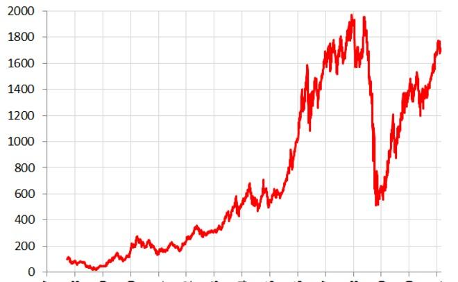 Индекс ММВБ достиг исторического максимума