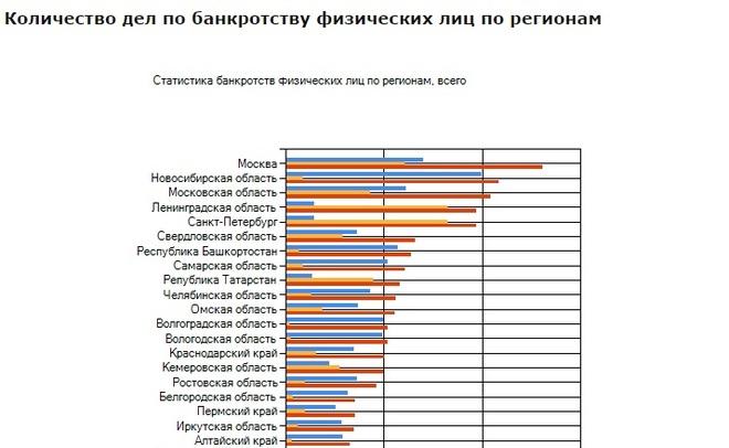 Астраханская область вконце рейтинга поколичеству банкротств физ. лиц