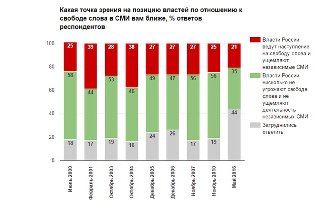 Неменее 26% граждан России отказались отлетнего отдыха— опрос