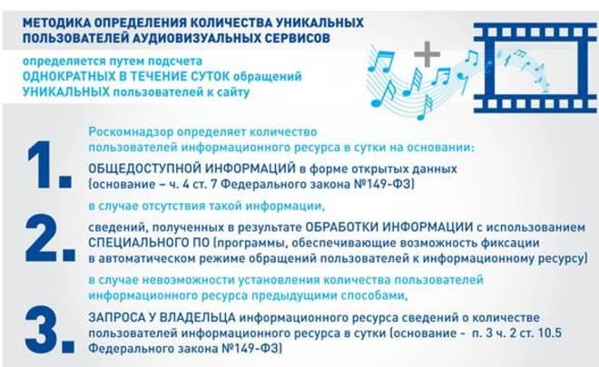 Роскомнадзор утвердил методику подсчета пользователей на интернет-ресурсах