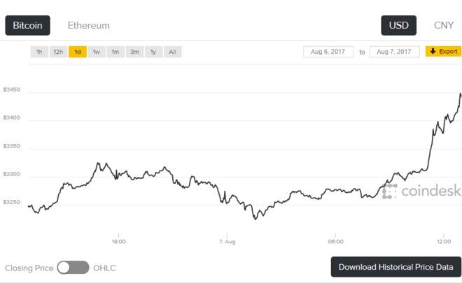 Цена биткоина превысила $3500