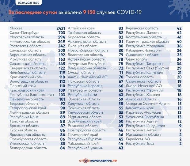 В России за сутки выявили 9 150 случаев заболевания COVID-19