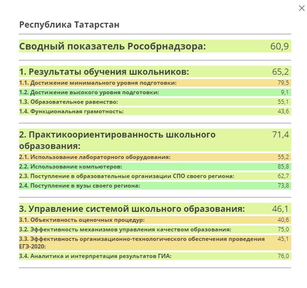 Татарстан занял 22-ое место в рейтинге Рособрнадзора по качеству образования