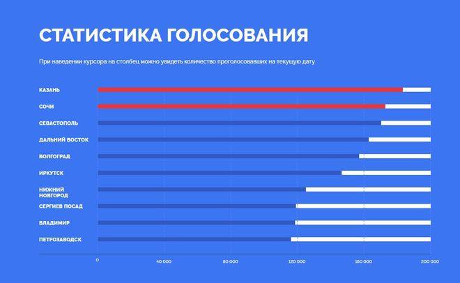 Казань уверенно лидирует вголосовании заизображение нановых банкнотах