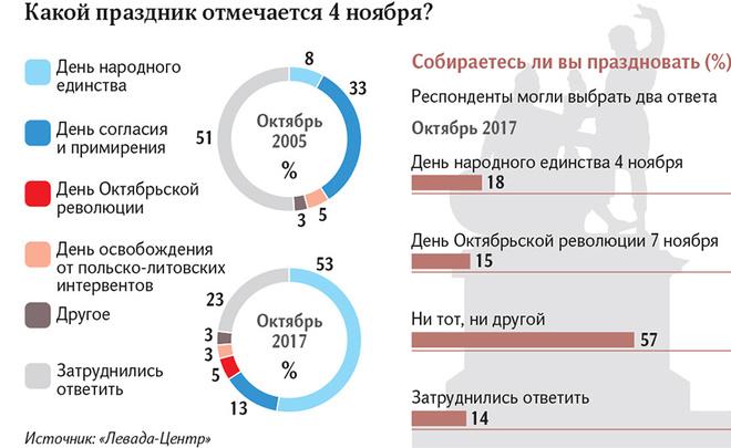 Опрос 5% россиян путают День народного единства и годовщину революции