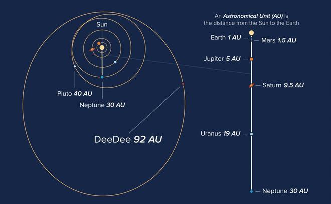 Астрономы обнаружили карликовую планету, скрывающуюся накраю Солнечной системы