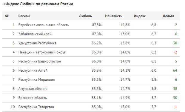 Татарстан занял десятую строчку среди субъектовРФ поупоминаниям «любви» в социальных сетях