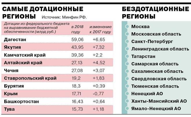 СМИ: Башкирия входит в число наиболее дотационных регионов России