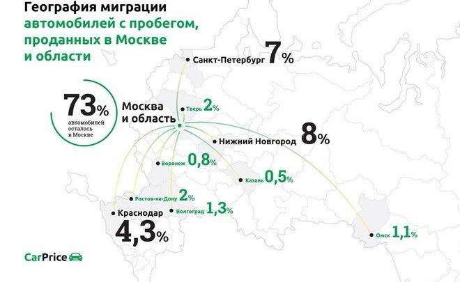 Ростовчане покупают порядка 2% подержанных авто в российской столице