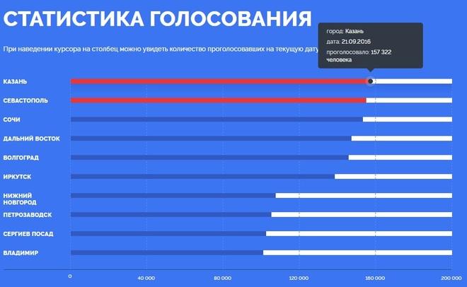 Конкурс ЦентробанкаРФ: Полномочное представительство Татарстана призывает голосовать заКазань